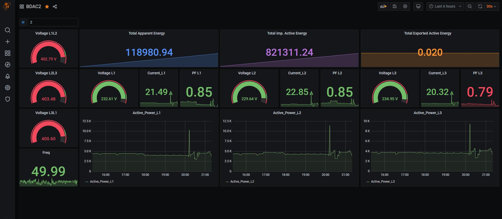 IoT Visualization and Monitoring